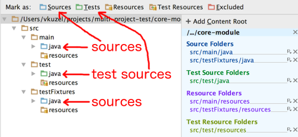 Shared test sources in Gradle multi-module project